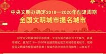 全国yabo21提名城市2018年度yabo215结果